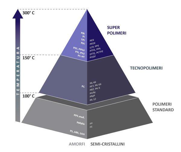 Materiali termoplastici