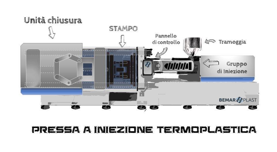 Stampaggio a iniezione dei materiali termoplastici